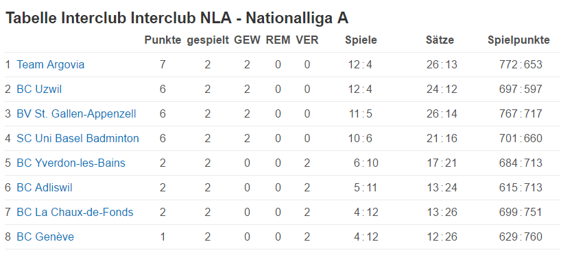 bcuzwil_nla-tabelle_818