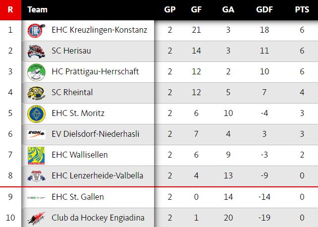 eishockey-2liga_runde3_tabelle_nach_zwei_spielen_642