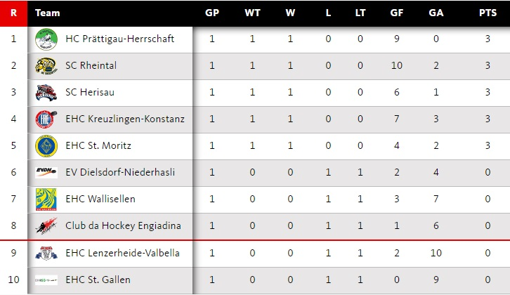 eishockey_2l_tabelle_2016_10_08