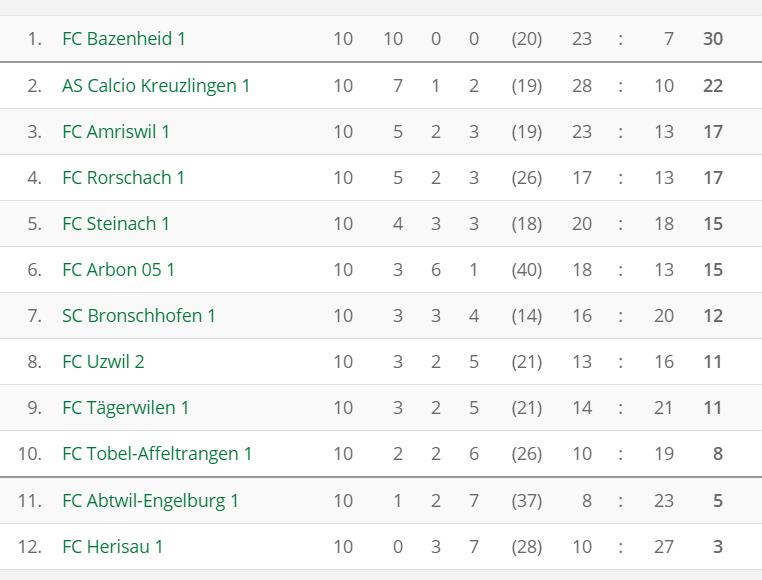 fussball_2l_resultate_tabelle_nachrunde10_2016-10-30