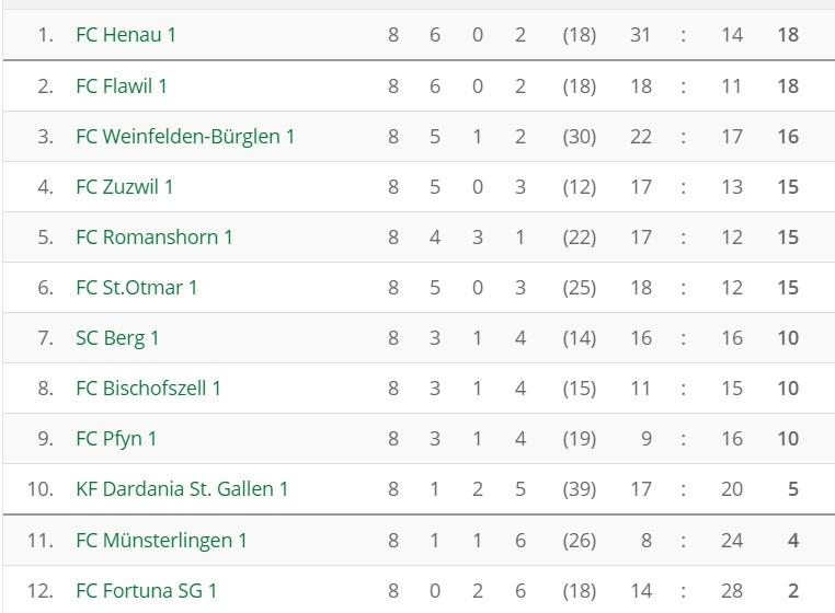 fussball_3l_3_tabelle_runde_2016-10_21