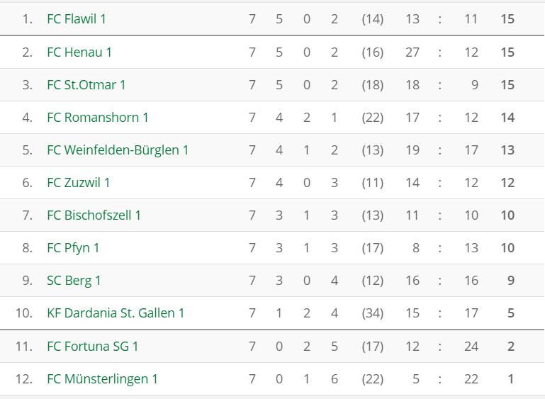 fussball_3l_tabelle_nach_runde7