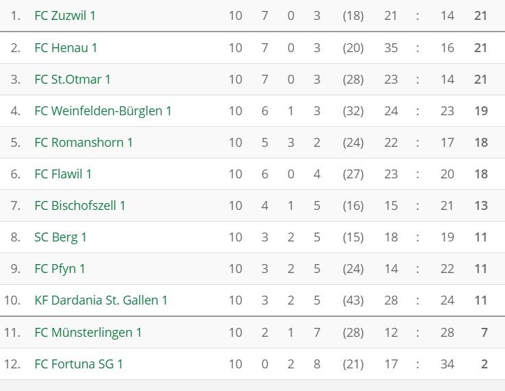 fussball_3l_tabelle_nachrunde10_746