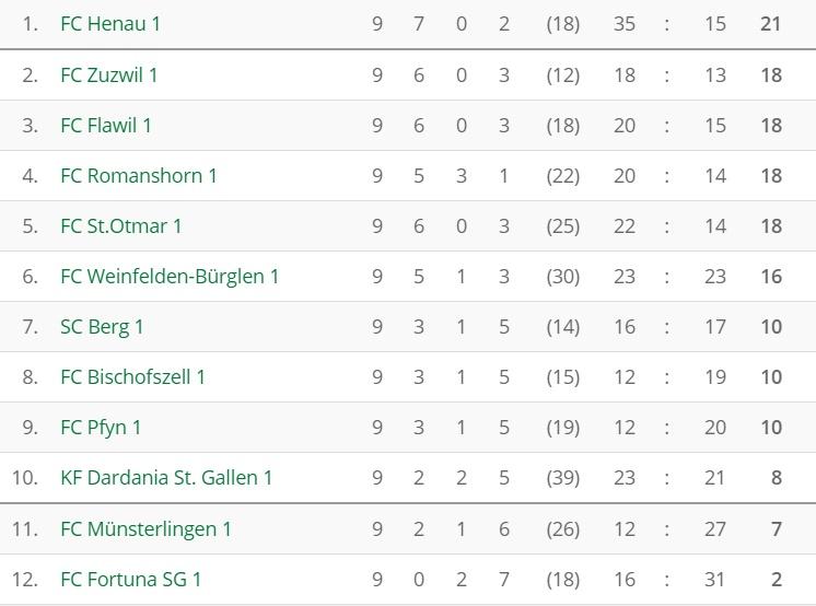 fussball_3l_tabelle_nachrunde9_746
