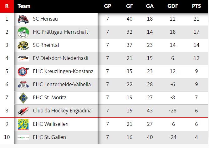 eishockey_2l-ost_ggr2_tabelle_2016-11-18_668