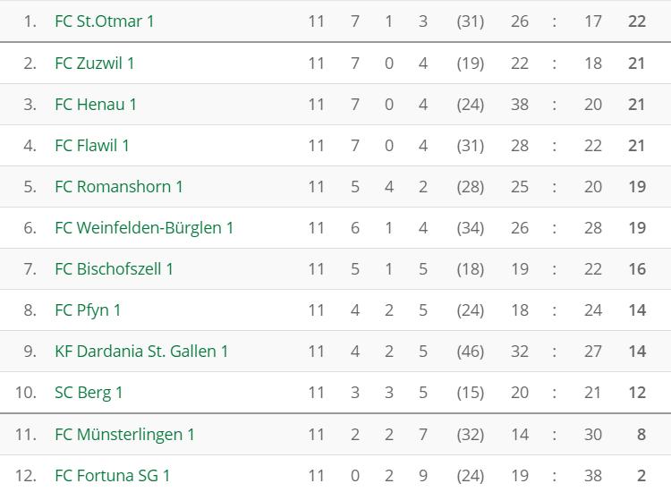 fussball_3l_tabelle_nach11runden_2016-11-06