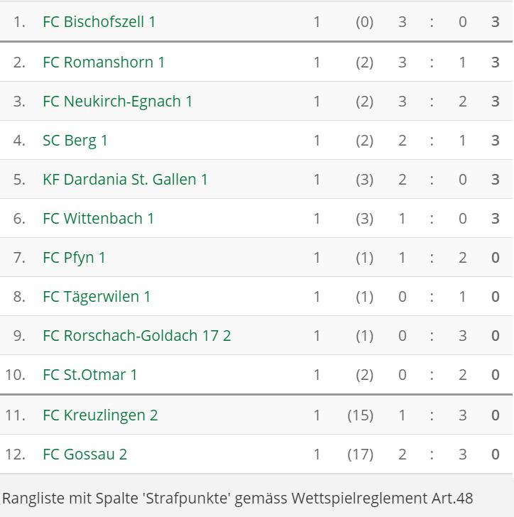 tabelle 3 liga fußball aktuell